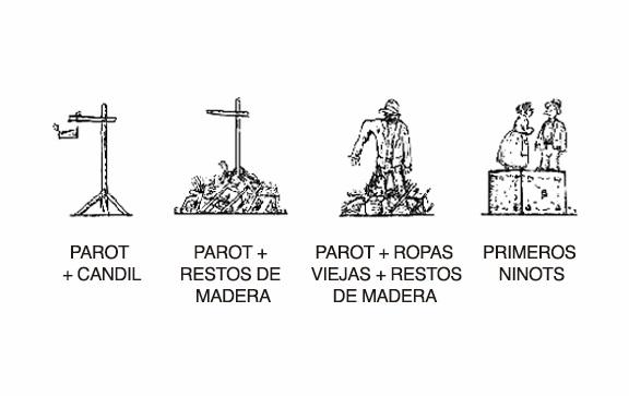 Evolución-Parot
